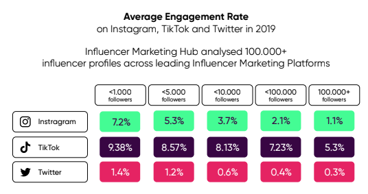 influencer engagement soorten