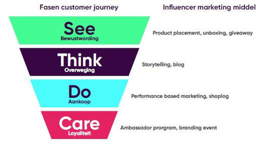 influencer marketing customer journey